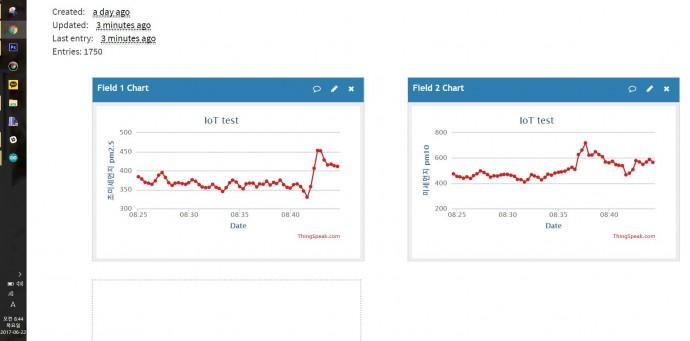 집 거실 > 엘리베이터를 거쳐 > 놀이터로 걷는 동안의 미세먼지 농도 변화를 한눈에 확인할 수 있다. 초미세먼지(pm2.5기준) 농도가 왼쪽 그래프, 미세먼지(pm10기준) 농도가 오른쪽 그래프 모습. - 염지현 제공